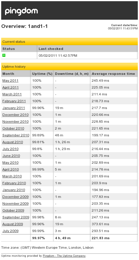 1and1 uptime history via pingdom
