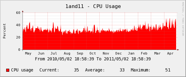 1and1 yearly Memory Usage Chart