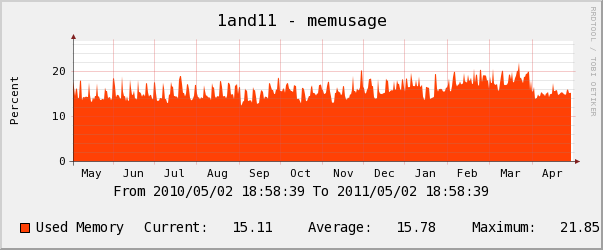 1and1 yearly CPU Usage Chart
