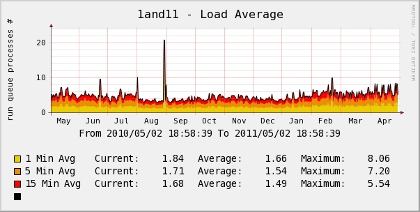 1and1 yearly server load