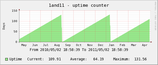 1and1 yearly uptime counter