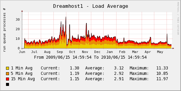 Dreamhost yearly server load