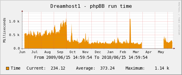 Dreamhost yearly phpBB3 Performance Chart