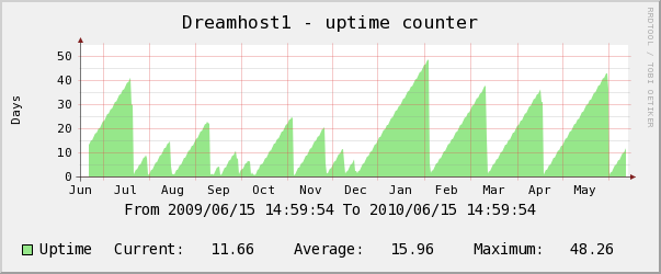 Dreamhost yearly uptime counter