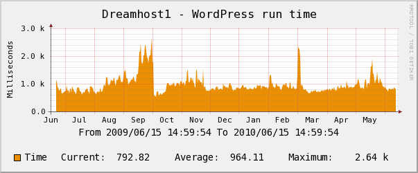 Dreamhost yearly Wordpress Performance Chart