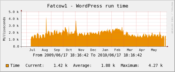 FatCow yearly Wordpress Performance Chart