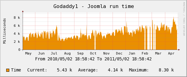 godaddy yearly CPU Usage Chart