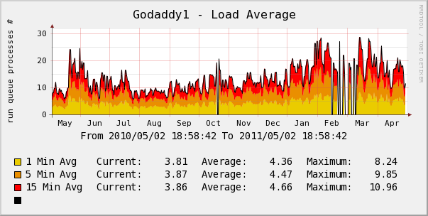 godaddy server load average