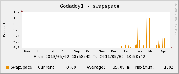 godaddy yearly swap space usage chart