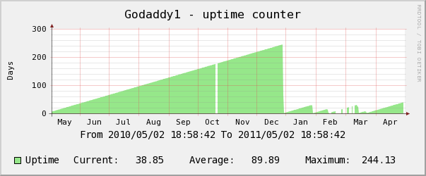 godaddy yearly uptime counter