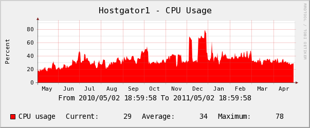 hostgator yearly Memory Usage Chart
