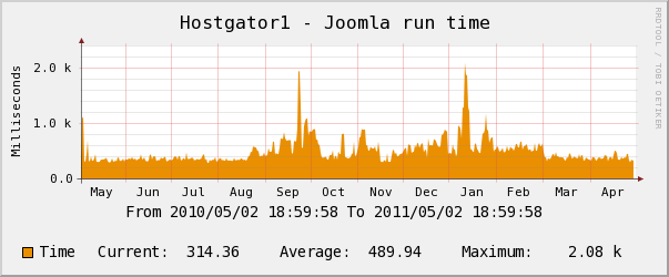 hostgator yearly CPU Usage Chart