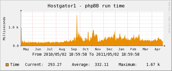hostgator yearly phpbb runtime