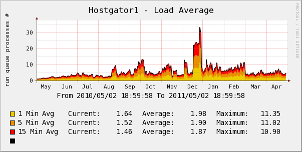 hostgator yearly server load