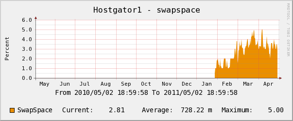 hostgator yearly swap space usage chart