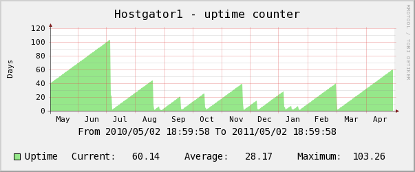 hostgator yearly uptime counter