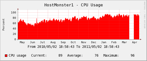 hostmonster yearly Memory Usage Chart