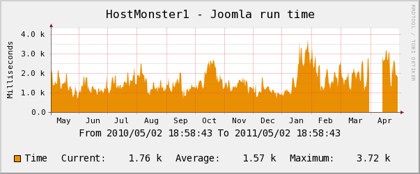 hostmonster yearly CPU Usage Chart