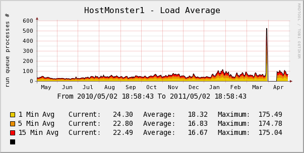 hostmonster yearly server load
