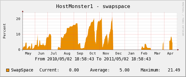 hostmonster yearly swap space usage chart