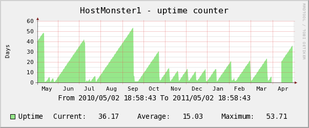 hostmonster yearly uptime counter