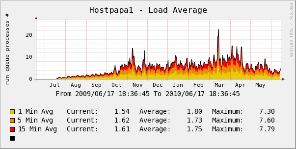Hostpapa yearly server load