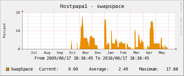 Hostpapa yearly swap space usage chart