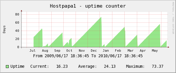Hostpapa yearly uptime counter