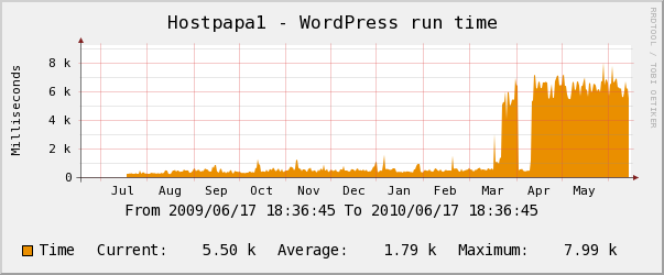 Hostpapa yearly Wordpress Performance Chart