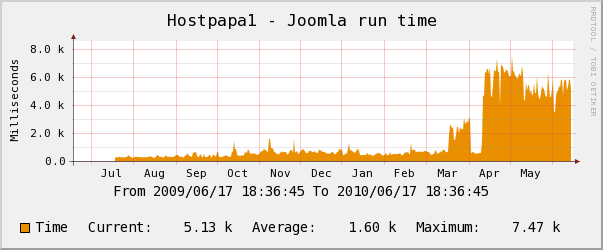 Hostpapa yearly Joomla Performance Chart