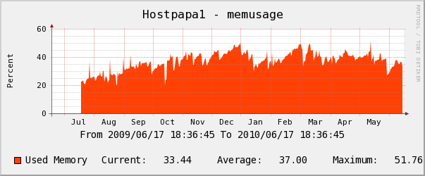 Hostpapa yearly Memory Usage Chart