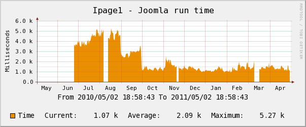 ipage yearly CPU Usage Chart