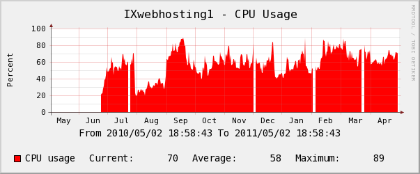 ixwebhosting yearly Memory Usage Chart