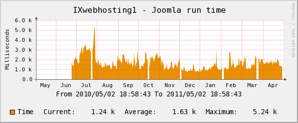 ixwebhosting yearly CPU Usage Chart