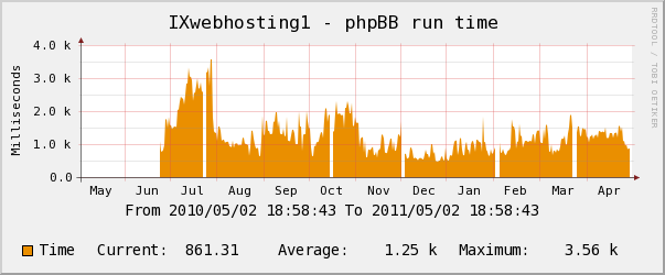 ixwebhosting yearly phpbb runtime