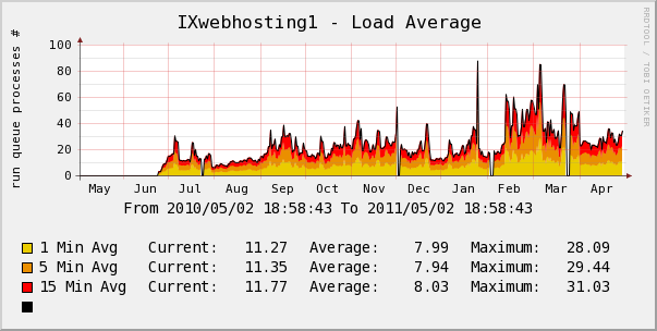 ixwebhosting yearly server load