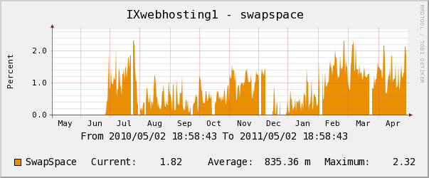 ixwebhosting yearly swap space usage chart