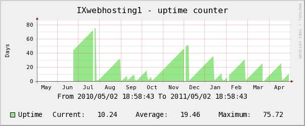 ixwebhosting yearly uptime counter