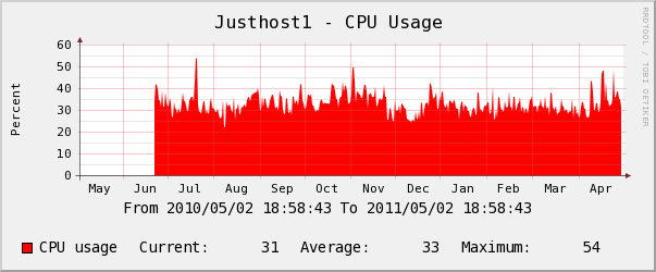 justhost yearly Memory Usage Chart