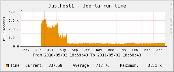 justhost yearly CPU Usage Chart