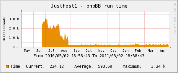 justhost yearly phpbb runtime