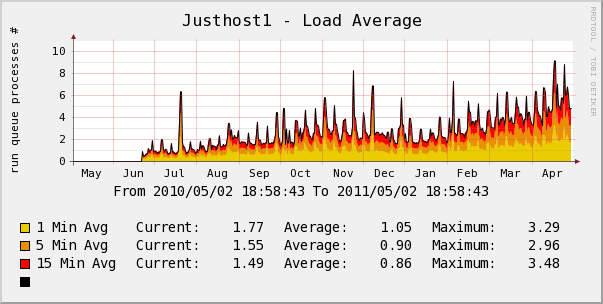 justhost yearly server load
