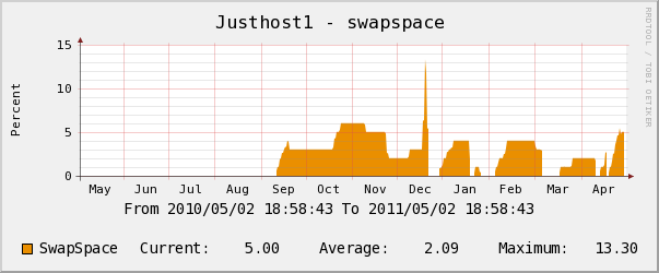 justhost yearly swap space usage chart