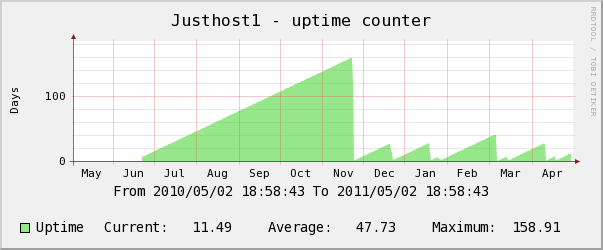 justhost yearly uptime counter