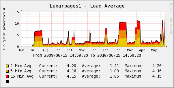 Lunarpages yearly server load