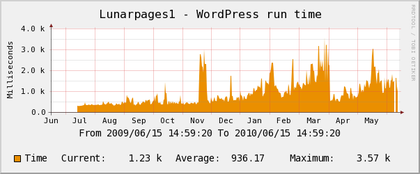Lunarpages yearly Wordpress Performance Chart