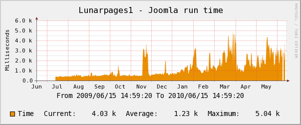 Lunarpages yearly Joomla Performance Chart
