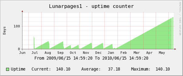 Lunarpages yearly uptime counter