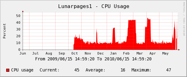 Lunarpages yearly CPU Usage Chart