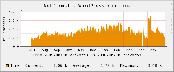 Netfirms yearly Wordpress Performance Chart